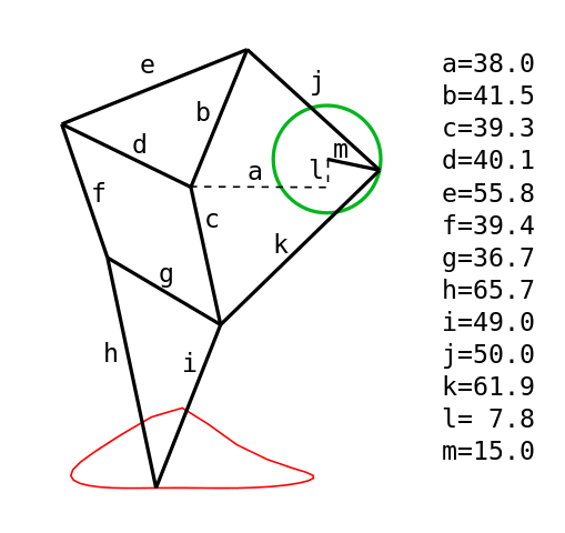 Linkage Dimensions